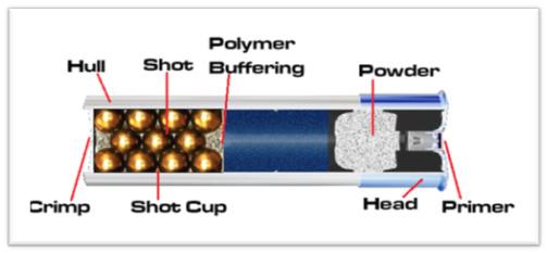 shotguns dna tactical online store rh dnatactical com shotgun ammo diagram shotgun shell sizes diagram